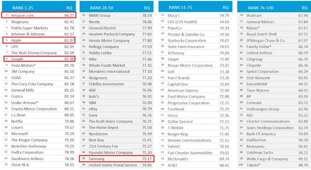 Google đứng thứ 8 trong số những thương hiệu nổi tiếng.