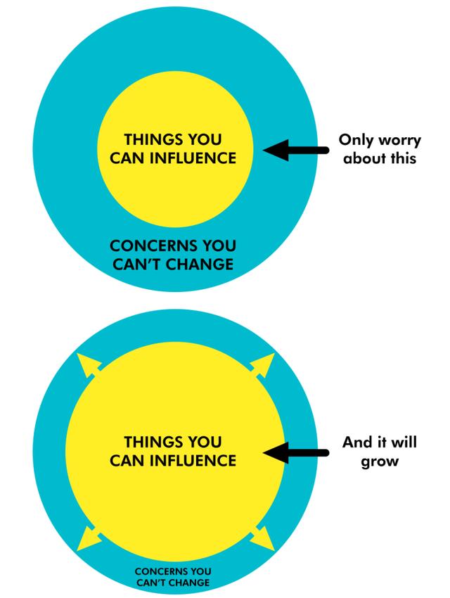 Hãy tập trung vào những gì bạn có tác động, đừng cố thay đổi những gì nằm ngoài quyền kiểm soát của bản thân (Hình minh họa được lấy từ cuốn 7 thói quen của người thành đạt)