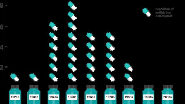 Hơn 30 năm trở lại đây, con người không phát triển thêm được một dòng kháng sinh mới nào