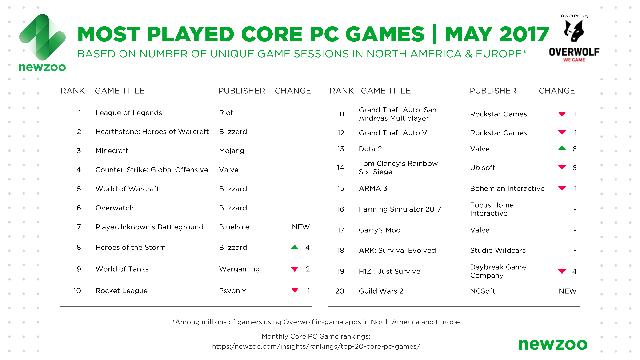 Top 20 game PC phổ biến nhất Âu - Mỹ trong tháng 5/2017, theo dữ liệu của Newzoo kết hợp Overwolf