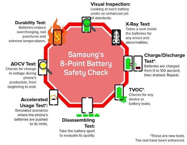 8 bài kiểm tra pin sẽ được tiến hành trước khi xuất xưởng.