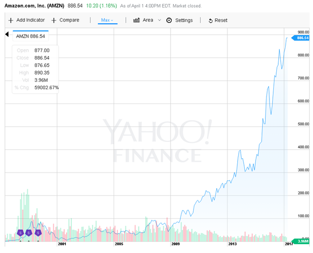 Cổ phiếu Amazon tăng chóng mặt.