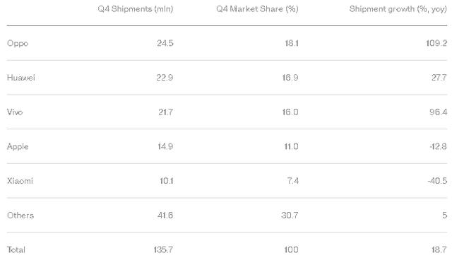 Doanh số và thị phần của các hãng smartphone tại Trung Quốc trong Q4/2016.