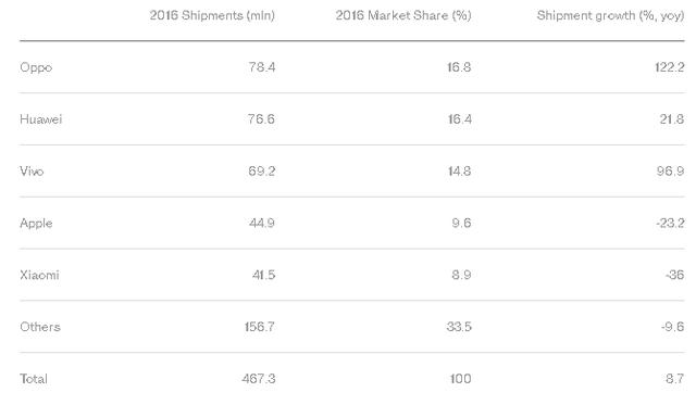 Doanh số và thị phần của các hãng smartphone tại Trung Quốc trong cả năm 2016.