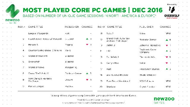 Top 20 game PC phổ biến nhất Âu - Mỹ trong tháng 12/2016, theo dữ liệu của Newzoo kết hợp Overwolf