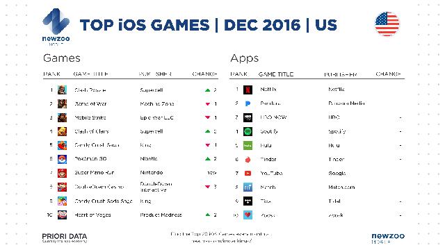 Top game và ứng dụng iOS hot nhất ở thị trường Mỹ trong tháng 12/2016