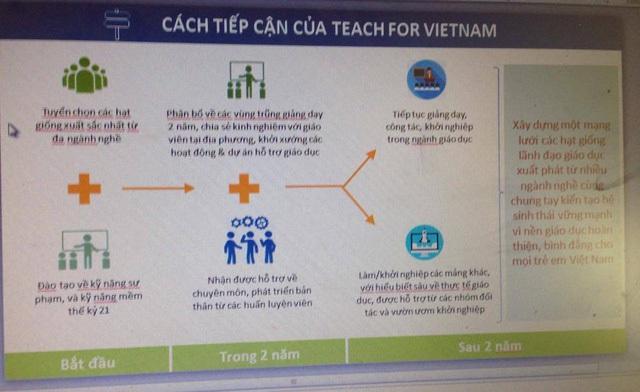 Cách tiếp cận của Teach for Vietnam.
