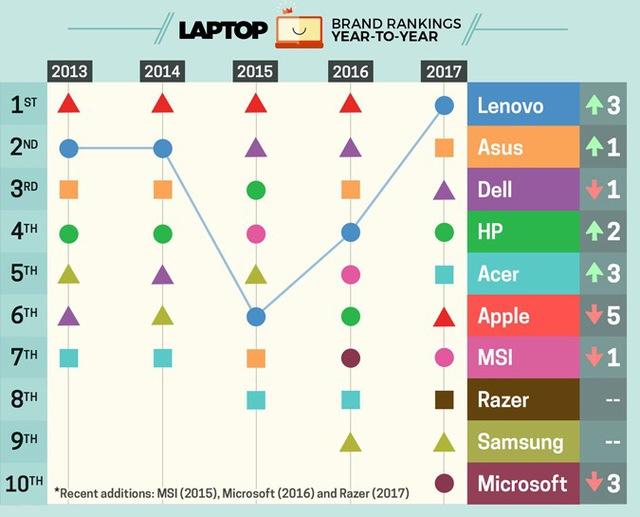 Bảng xếp hạng các thương hiệu laptop trên thế giới năm 2017