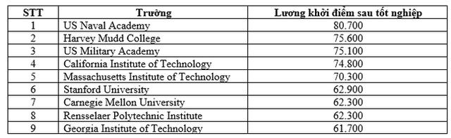 Top 10 trường Đại học ở Mỹ có lương khởi điểm sau tốt nghiệp cao nhất (USD/năm)