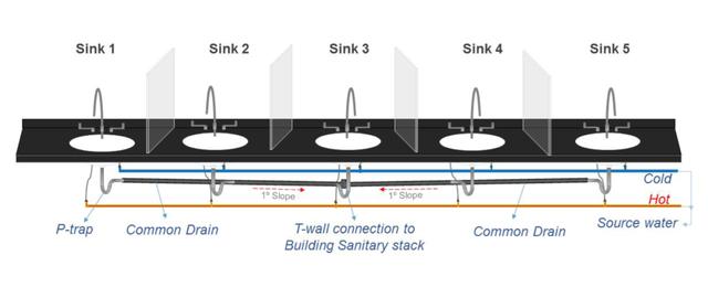 Sơ đồ thí nghiệm mô phỏng sự phát tán của vi khuẩn khỏi đường ống bên dưới chậu rửa
