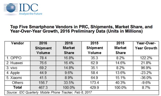 Xiaomi tụt xuống vị trí thứ 5 về lượng smartphone bán ra tại Trung Quốc trong năm 2016