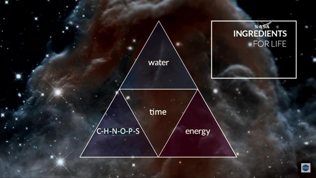 Nước - Những nguyên tố cơ bản của sự sống - Năng lượng. Ba yếu tố tạo nên sự sống khi có thời gian.