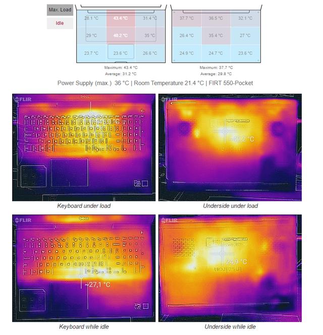 Phân bố nhiệt độ trên laptop ở trạng thái không tải và tải nặng (nguồn: NotebookCheck.com)