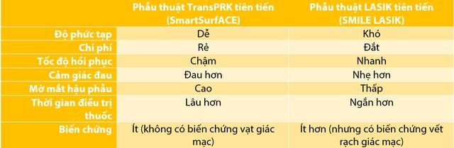 So sánh phẫu thuật không chạm Trans PRK và LASIK