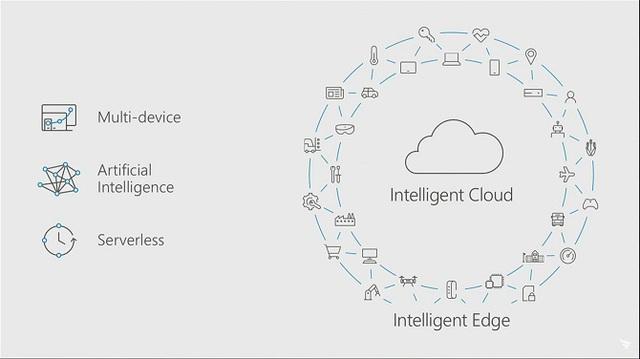 Hãy để ý đến vòng tròn Intelligent Edge xung quanh Intelligent Cloud. Invoke chỉ là một phần nhỏ trong số đó.