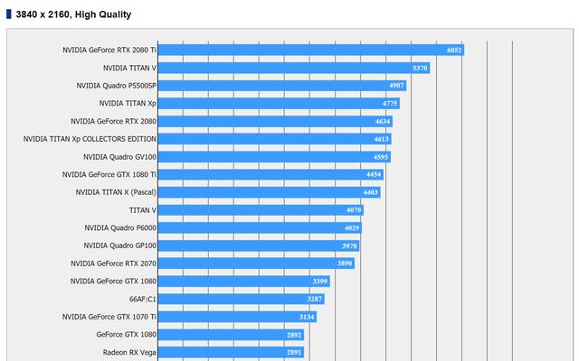 Hé lộ sức mạnh của GPU Vega 20 từ AMD: Mạnh thì có mạnh nhưng còn lâu mới đuổi kịp RTX 2080 - Ảnh 3.