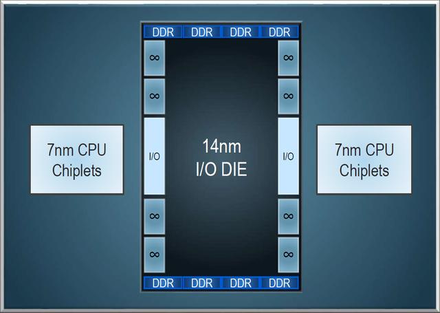 AMD hé lộ CPU kiến trúc Zen 2, hiệu năng tăng gấp 2, Intel tiếp tục lo ngay ngáy - Ảnh 3.