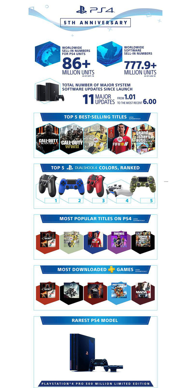PS4 thiết lập cột mốc mới, lượng máy bán ra đã gần bằng dân số cả Việt Nam - Ảnh 1.