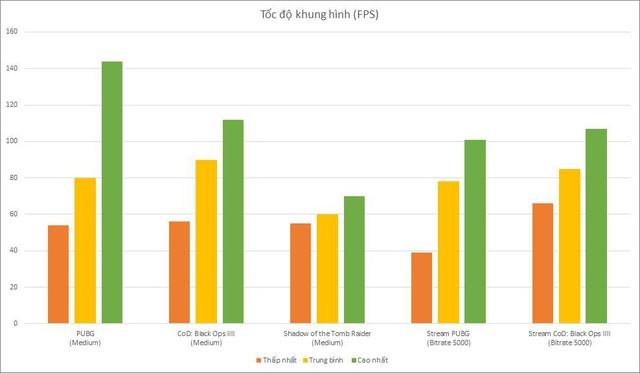 Cấu hình 14 triệu đồng đủ để stream PUBG ở mức Medium 60FPS: Khởi nghiệp cho các streamer - Ảnh 4.