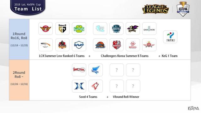 """Giải đấu KeSPA Cup ấn định ngày khởi tranh, cộng đồng LMHT có cơ hội chứng kiến màn ra mắt của """"dream team"""" SKT T1 - Ảnh 2."""