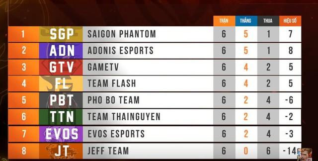 Hiện tại GameTV cùng với Team Flash, Adonis Esports và Saigon Phantom đã chắc chắn lọt top 4 sau vòng đấu thứ 6.