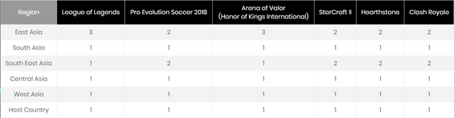 6 bộ môn eSports được đưa vào thi đấu chính thức tại ASIAD 2018 có Liên Quân Mobile (Arena of Valor), khu vực Đông Nam Á chỉ có 1 suất tham dự.