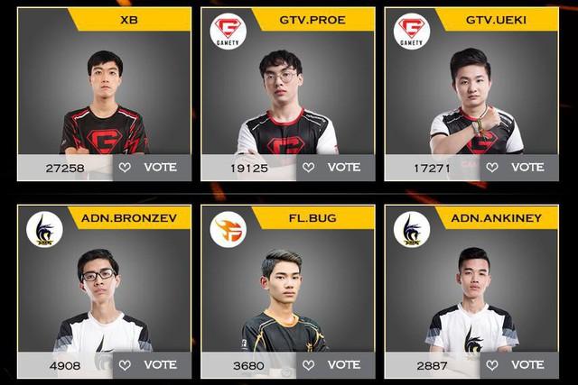 3 tuyển thủ GameTV đang tạo khoảng cách rất xa với phần còn lại trong cuộc bầu chọn nhưng đều không được HLV Saigon Phantom nhắm tới.