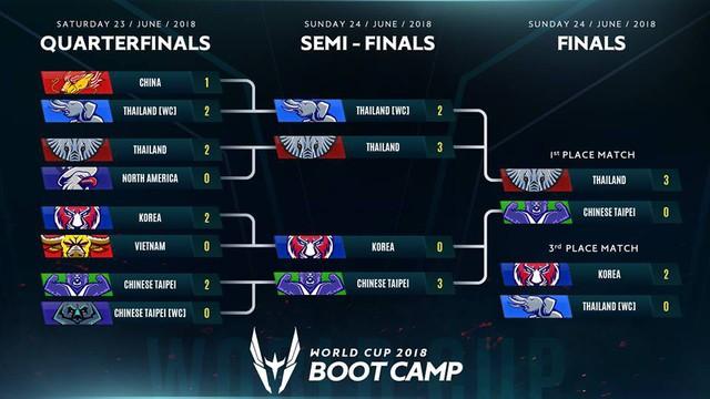 Việt Nam thua khá chóng vánh trước Hàn Quốc nên trở thành đội thuộc nhóm hạt giống số 2 ở AWC.