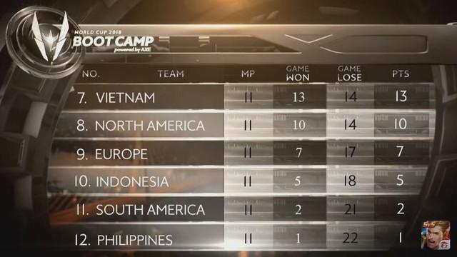 Việt Nam chỉ đứng hạng 7 vòng bảng, đủ để lọt vào tứ kết.