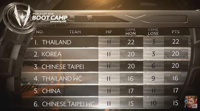 Chủ nhà Thái Lan và đại diện Hàn Quốc, Đài Bắc Trung Hoa thể hiện sức mạnh hủy diệt sau vòng bảng.
