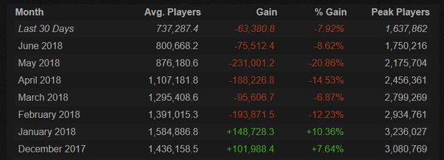 """Sụp đổ…! PUBG bị chính """"đàn em"""" Battle Royale khác vượt mặt ngay trên thánh địa Steam - Ảnh 3."""
