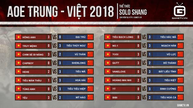 Kết quả thi đấu Shang vòng 1.