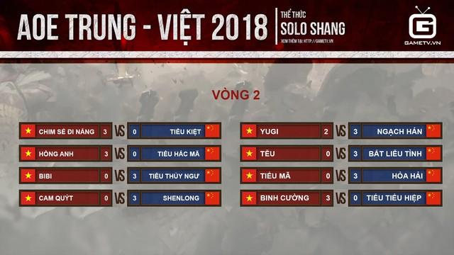 Kết quả thi đấu Shang vòng 2.