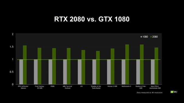 Hiệu năng gaming của NVIDIA RTX 2080 Ti, 2080 và 2070 – Nhanh hơn 50% so với Pascal, nhưng đã đáng để mua chưa? - Ảnh 2.