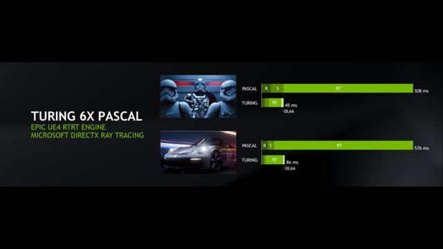 Hiệu năng gaming của NVIDIA RTX 2080 Ti, 2080 và 2070 – Nhanh hơn 50% so với Pascal, nhưng đã đáng để mua chưa? - Ảnh 3.