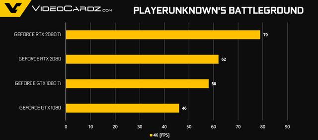 NVIDIA tiết lộ thêm về hiệu năng Gaming của GeForce RTX 2080 Ti và RTX 2080 - Ảnh 4.