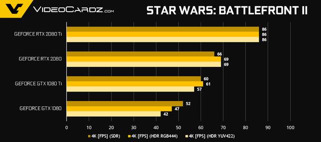 NVIDIA tiết lộ thêm về hiệu năng Gaming của GeForce RTX 2080 Ti và RTX 2080 - Ảnh 6.