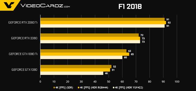 NVIDIA tiết lộ thêm về hiệu năng Gaming của GeForce RTX 2080 Ti và RTX 2080 - Ảnh 7.