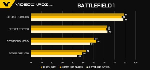 NVIDIA tiết lộ thêm về hiệu năng Gaming của GeForce RTX 2080 Ti và RTX 2080 - Ảnh 8.