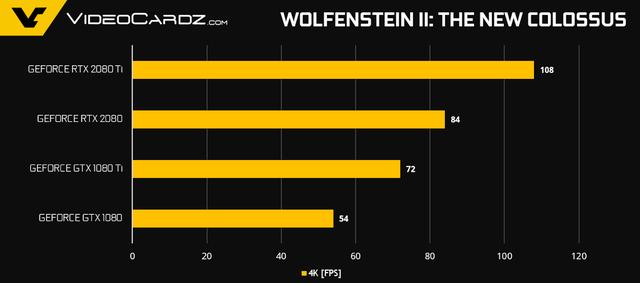 NVIDIA tiết lộ thêm về hiệu năng Gaming của GeForce RTX 2080 Ti và RTX 2080 - Ảnh 9.