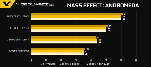 NVIDIA tiết lộ thêm về hiệu năng Gaming của GeForce RTX 2080 Ti và RTX 2080 - Ảnh 10.
