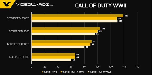 NVIDIA tiết lộ thêm về hiệu năng Gaming của GeForce RTX 2080 Ti và RTX 2080 - Ảnh 11.