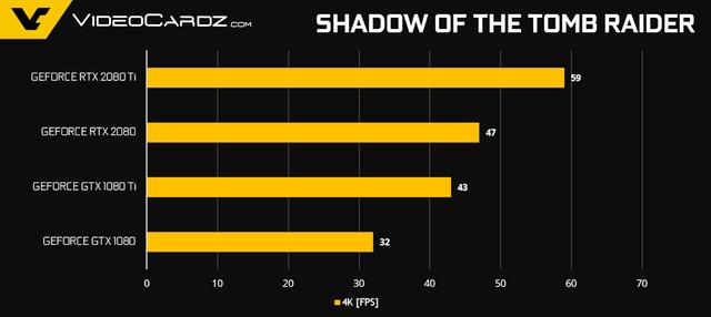 NVIDIA tiết lộ thêm về hiệu năng Gaming của GeForce RTX 2080 Ti và RTX 2080 - Ảnh 13.