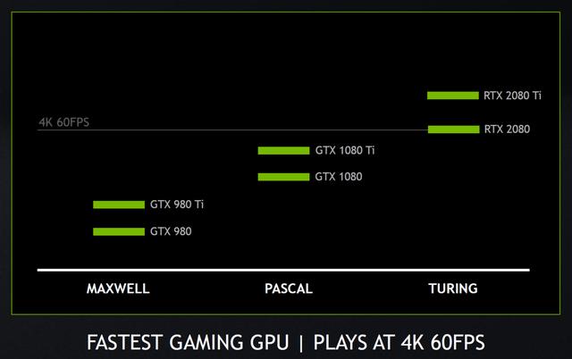 NVIDIA tiết lộ thêm về hiệu năng Gaming của GeForce RTX 2080 Ti và RTX 2080 - Ảnh 2.