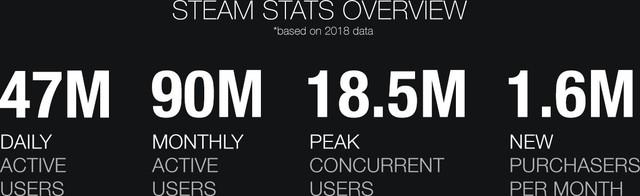 Tất cả những điều cần biết về Steam trong năm 2019 - Ảnh 2.
