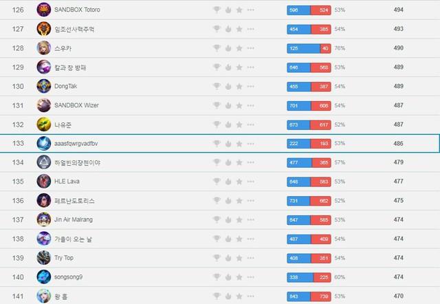 LMHT: Chưa được ra mắt trong màu áo JD Gaming, Levi âm thầm chinh phục bậc Xếp hạng Thách Đấu máy chủ Hàn Quốc - Ảnh 2.