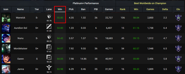 LMHT: Thống kê bất ngờ sau ít ngày ra mắt bản 9.23, Warwick đang sở hữu tỉ lệ thắng cao nhất game - Ảnh 2.