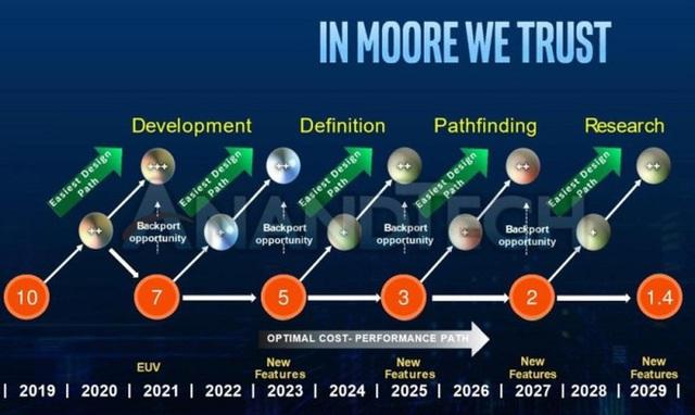 Chưa thoát khỏi vũng lầy 14nm, Intel đã dự định chuyển tới tiến trình 1.4nm trong 10 năm nữa - Ảnh 1.