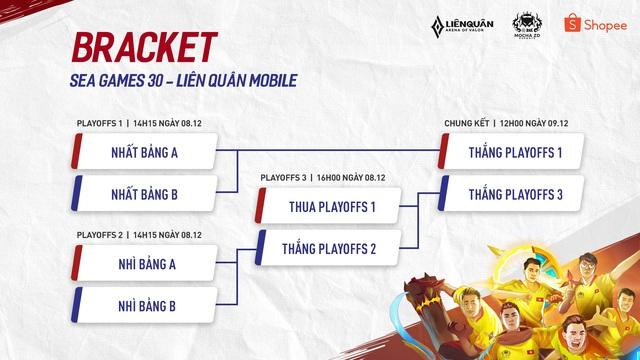 Liên Quân Mobile: Cập nhật thể thức và lịch thi đấu của Mocha ZD eSports, cứ nhất bảng là chắc chắn có huy chương - Ảnh 3.