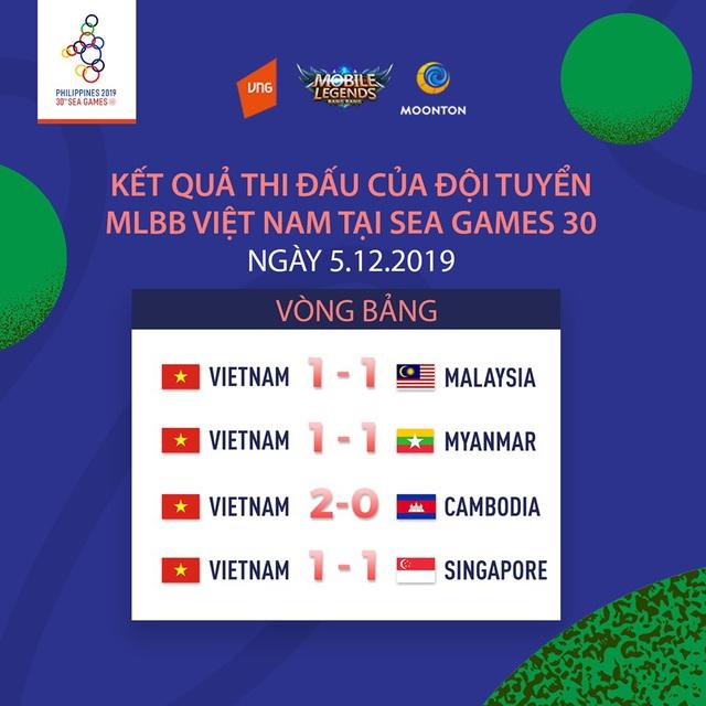 Tổng kết ngày thi đấu đầu tiên SEA Games 30: Đội tuyển quốc gia Mobile Legends: Bang Bang Việt Nam bất phân thắng bại với hàng loạt đối thủ lớn - Ảnh 5.